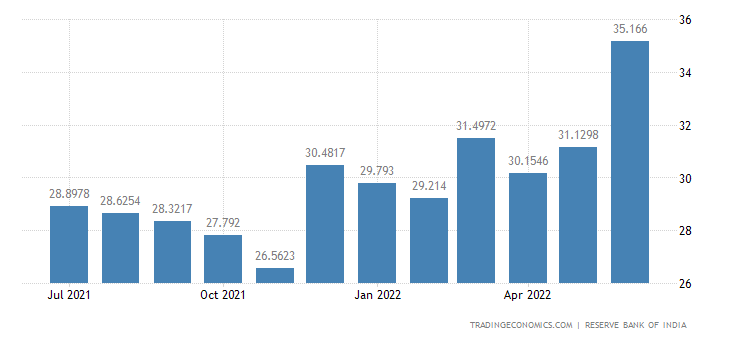 India Exports of Leather & Products