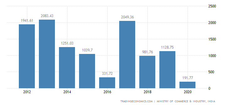 India Exports of Man Made Staple Fibres