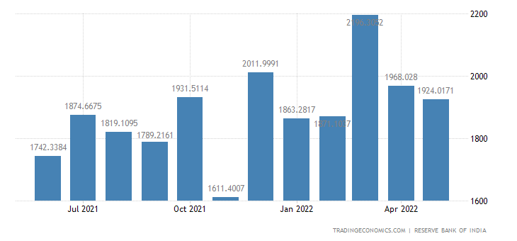 India Exports of Manufactured Goods