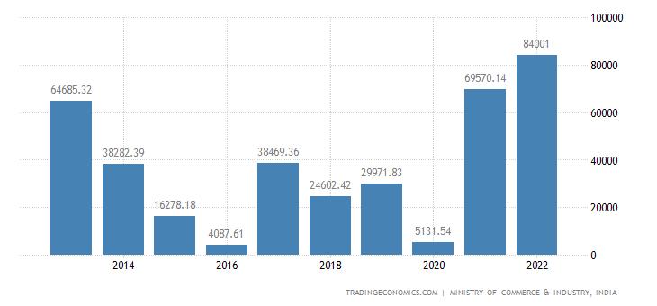 India Exports of Mineral Fuels