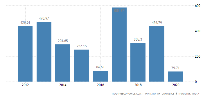 India Exports of Miscellaneous Articles of Base Metal