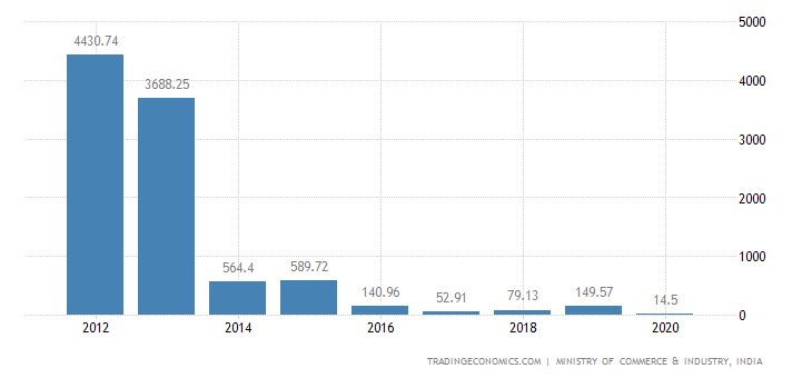 India Exports of Miscellaneous