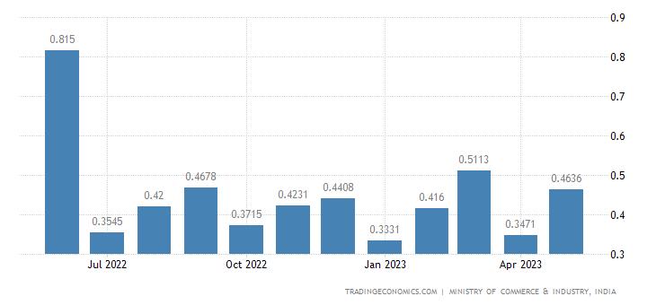 India Exports of Naphtha