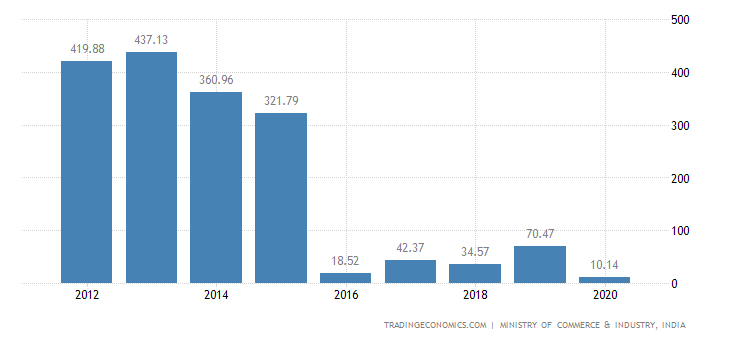 India Exports of Nickel & Articles Thereof