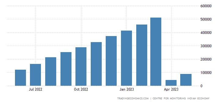 India Exports of Non Basmati Rice CMLV