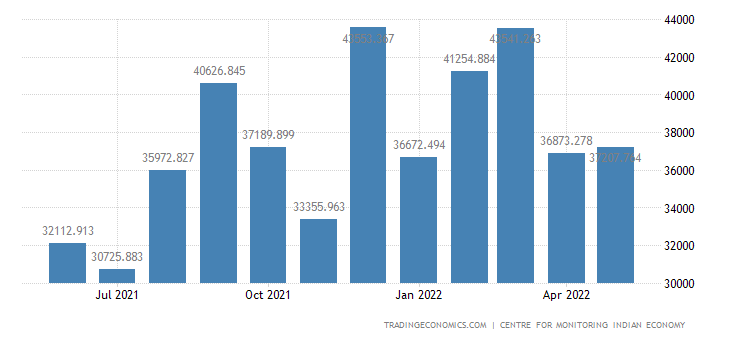 India Exports of Non Basmati Rice