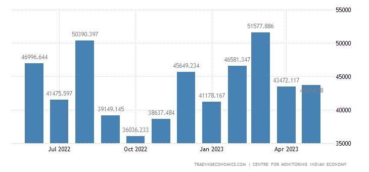 India Exports of Non Basmati Rice