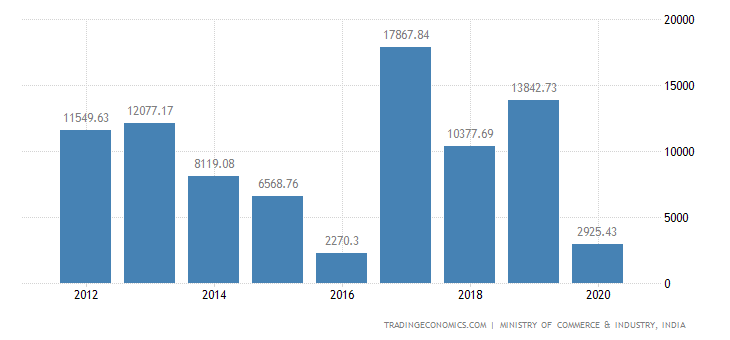 India Exports of Nuclear Reactors Boilers & Parts Ther