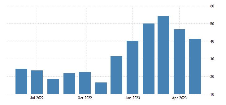 India Exports of Ores & Minerals