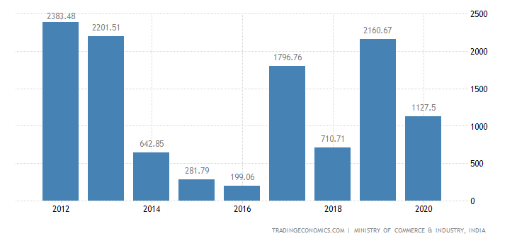 India Exports of Ores, Slag & Ash,