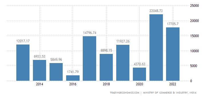 India Exports of Organic Chemicals   2019   Data   Chart   Calendar