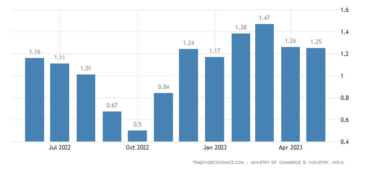India Exports of Petrol