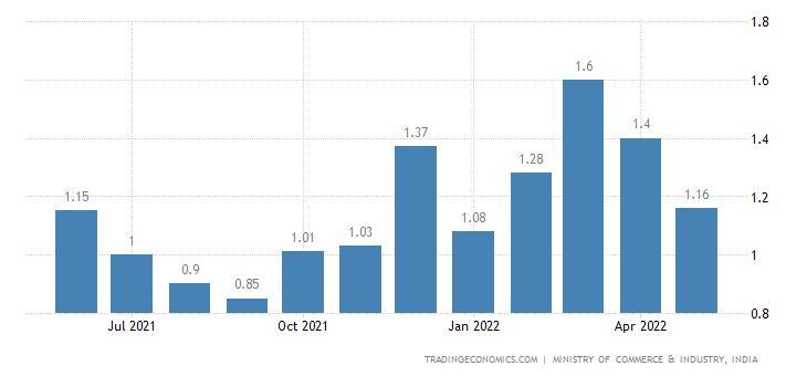 India Exports of Petrol