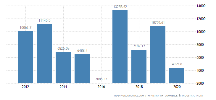 India Exports of Pharmaceutical Products