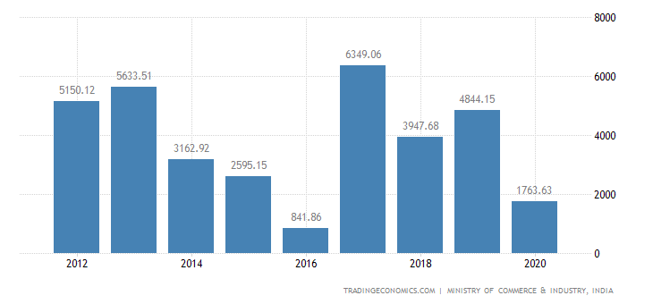 India Exports of Plastic & Articles Thereof