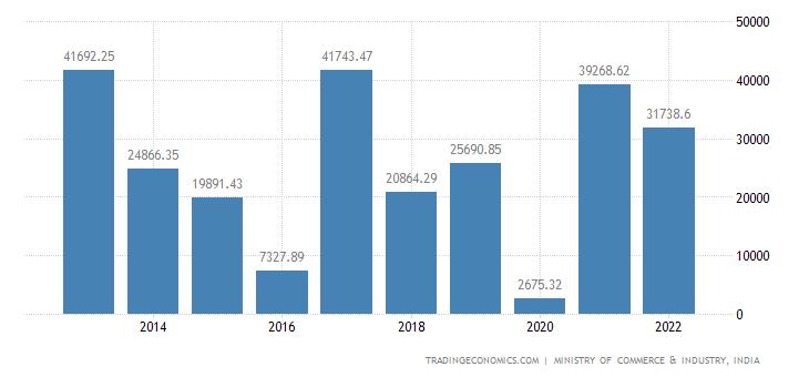 India Exports of Precious Metals