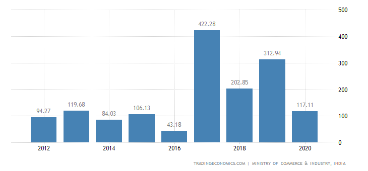 India Exports of Preparations of Meat