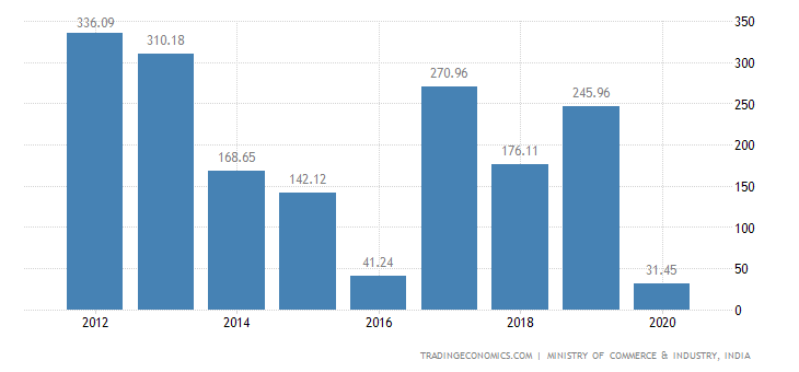 India Exports of Printed Books, Newspapers, Pictures