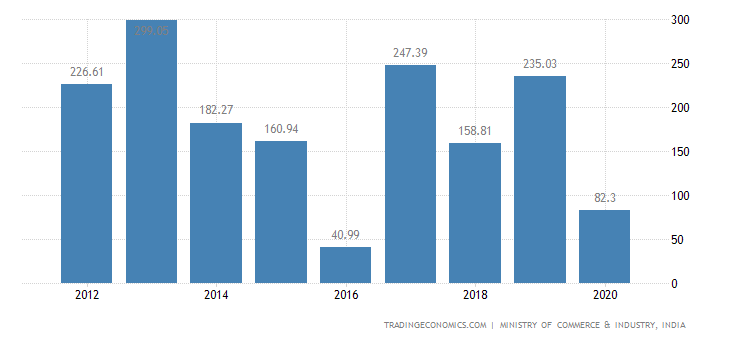 India Exports of Products of The Milling Industry