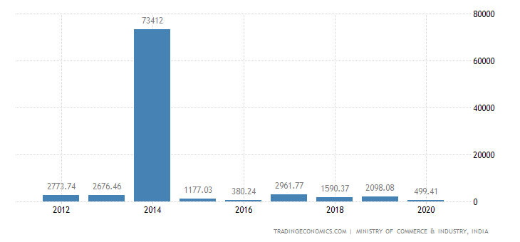 India Exports of Rubber & Articles Thereof