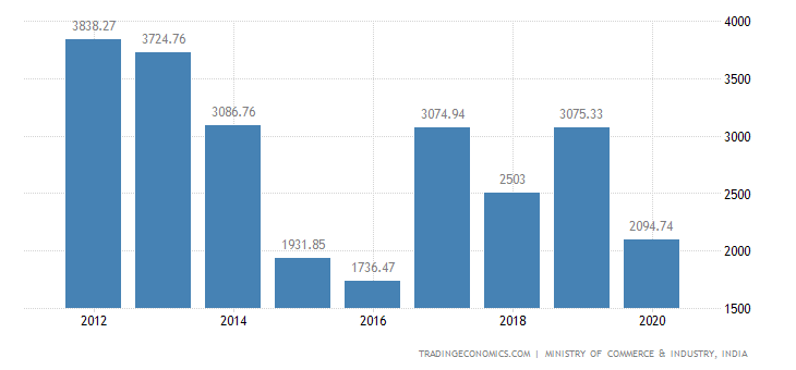 India Exports of Ships, Boats & Floating Structures
