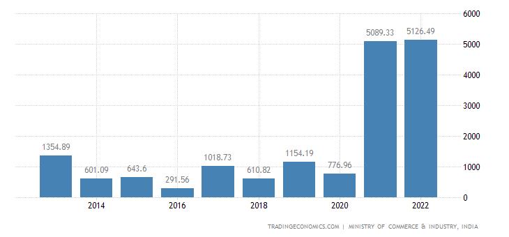India Exports of Sugars & Sugar Confectionery