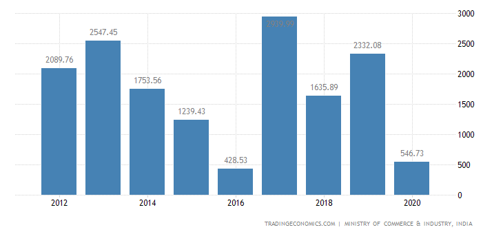 India Exports of Tanning Or Dyeing Extracts