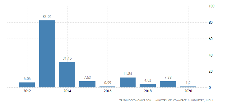India Exports of Tin & Articles Thereof