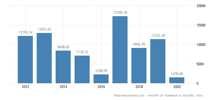 India Exports of Vehicles