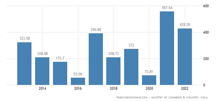 India Exports of Wadding, Felt & Nonwovens Etc