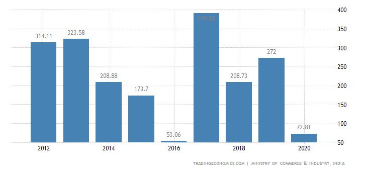 India Exports of Wadding, Felt & Nonwovens Etc
