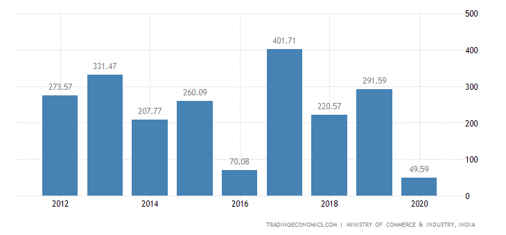 India Exports of Wood & Articles of Wood, Wood Charcoal