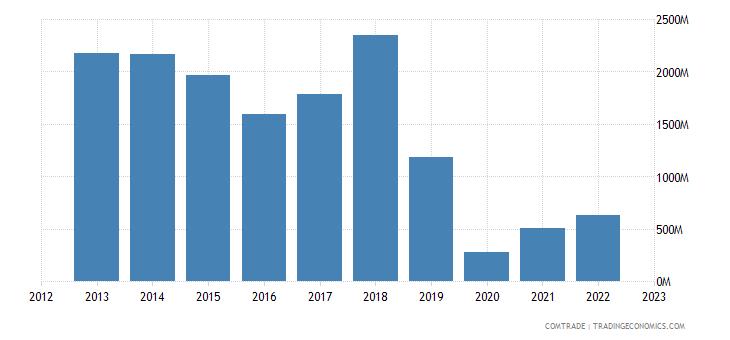india exports pakistan