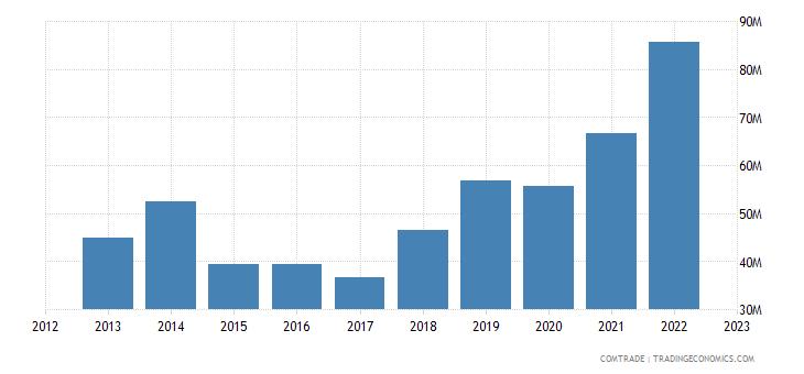 india exports papua new guinea