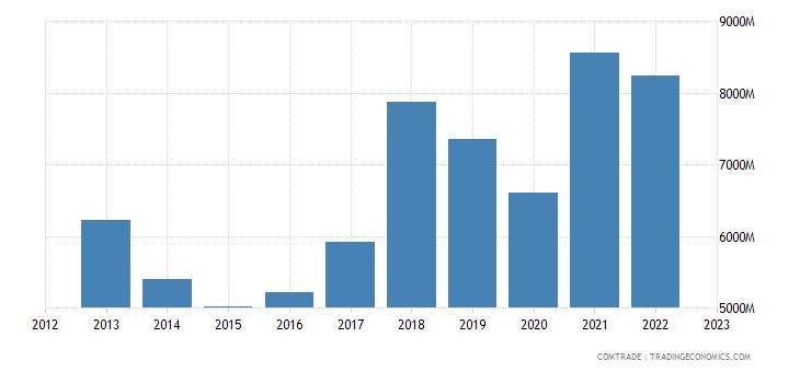 india exports plastics