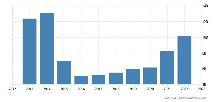 india exports saudi arabia