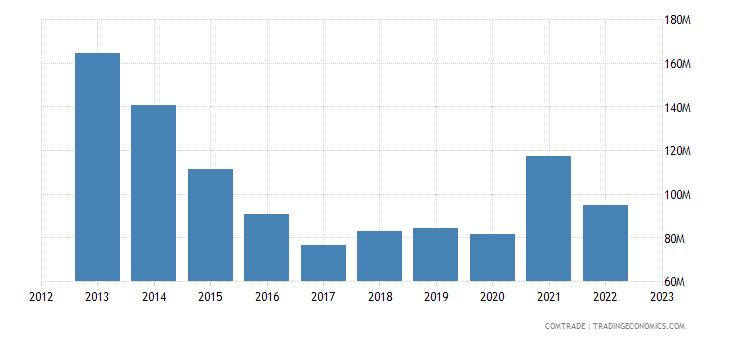 india exports silk