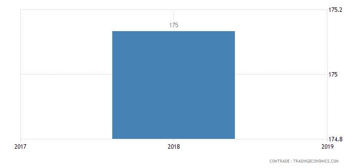india exports singapore crude oil petroleum bituminous minerals