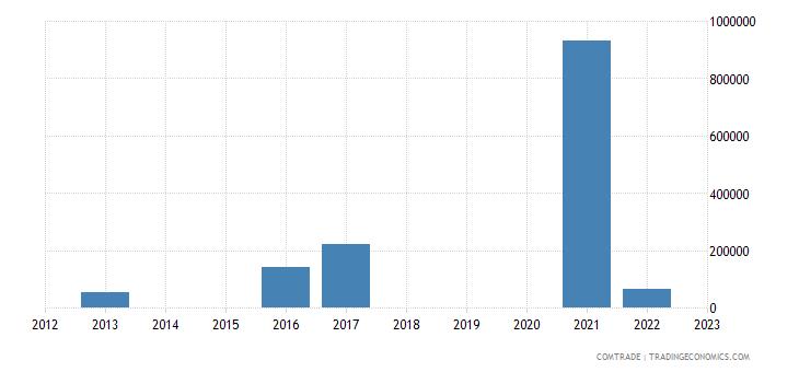 india exports singapore lignite agglomerated excluding jet