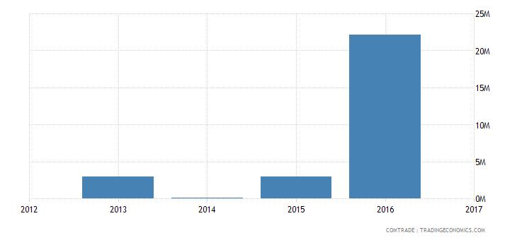 india exports singapore petroleum coke petroleum bitumen residues