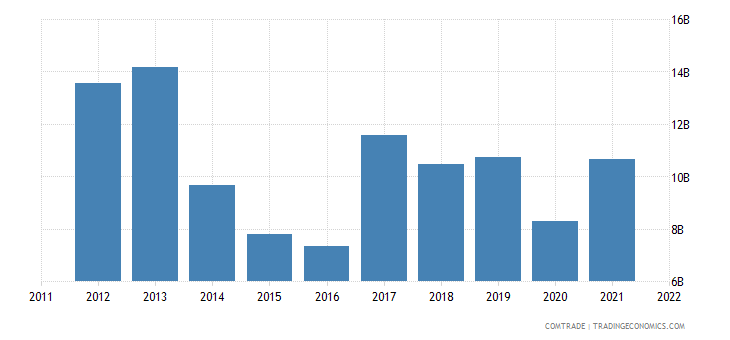 india exports singapore