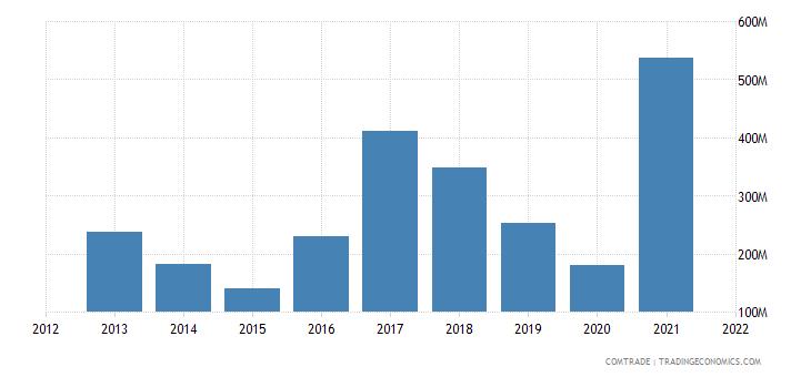 india exports spain iron steel