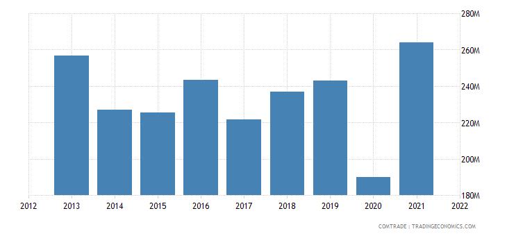 india exports sri lanka cotton