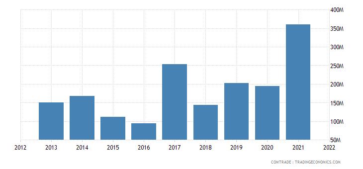 india exports sri lanka iron steel