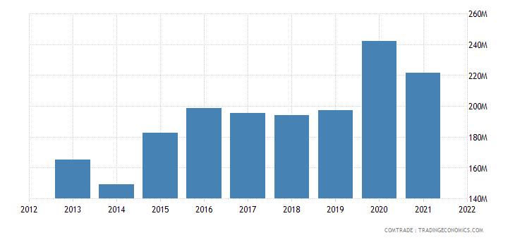 india exports sri lanka pharmaceutical products