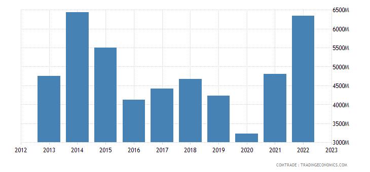 india exports sri lanka