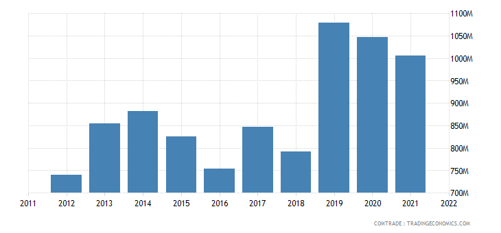 india exports sudan