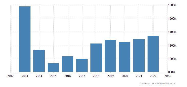 india exports switzerland