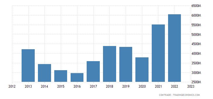 india exports thailand