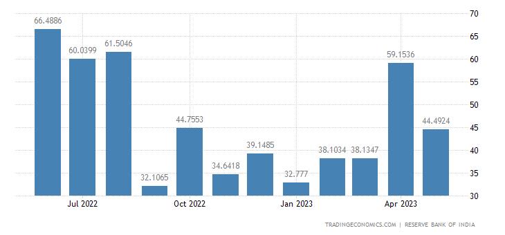 India Exports to Australia